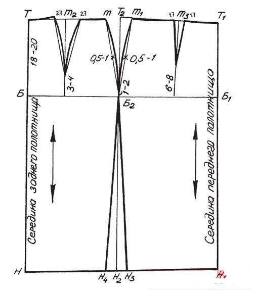 Построение классической выкройки юбки